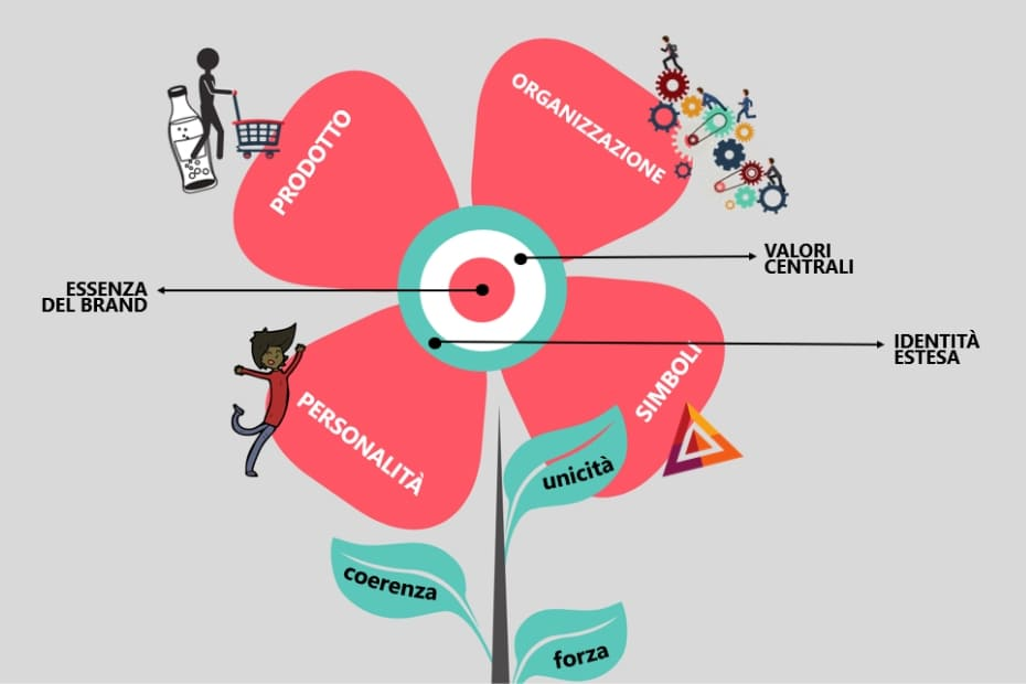 Rielaborazione del modello teorico della brand identity di Aaker